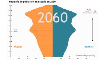Evolución de la población mundial. El caso España