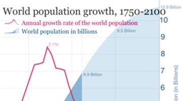 Evolución de la población mundial. Los países más desarrollados y los menos